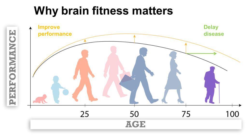 How to avoid Alzheimer's through dancing